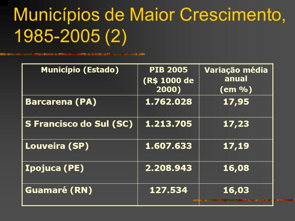 Municípios de Maior Crescimento, 1985-2005 (2) Município (Estado)PIB 2005 (R$ 1000 de 2000) Variação média anual (em %) Barcarena (PA)1.762.02817,95 S