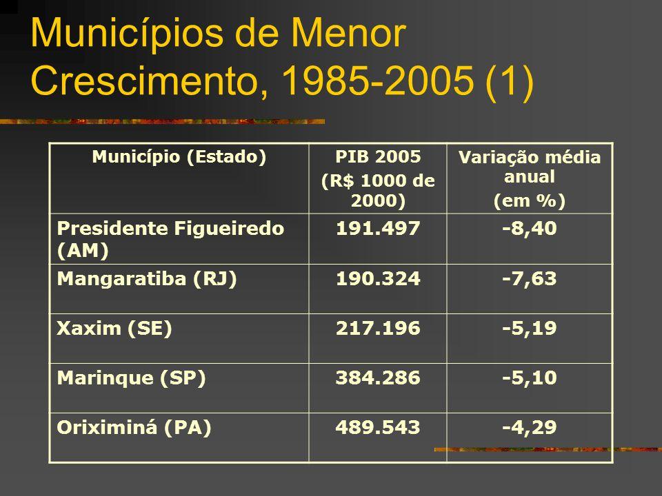Municípios de Menor Crescimento, 1985-2005 (1) Município (Estado)PIB 2005 (R$ 1000 de 2000) Variação média anual (em %) Presidente Figueiredo (AM) 191.497-8,40 Mangaratiba (RJ)190.324-7,63 Xaxim (SE)217.196-5,19 Marinque (SP)384.286-5,10 Oriximiná (PA)489.543-4,29