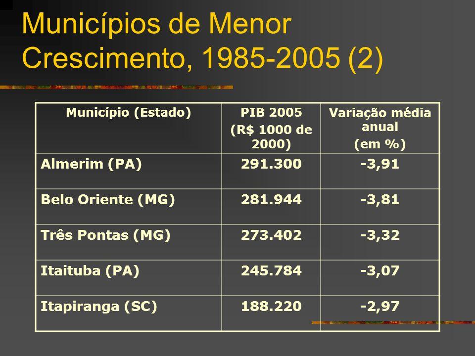 Municípios de Menor Crescimento, 1985-2005 (2) Município (Estado)PIB 2005 (R$ 1000 de 2000) Variação média anual (em %) Almerim (PA)291.300-3,91 Belo Oriente (MG)281.944-3,81 Três Pontas (MG)273.402-3,32 Itaituba (PA)245.784-3,07 Itapiranga (SC)188.220-2,97