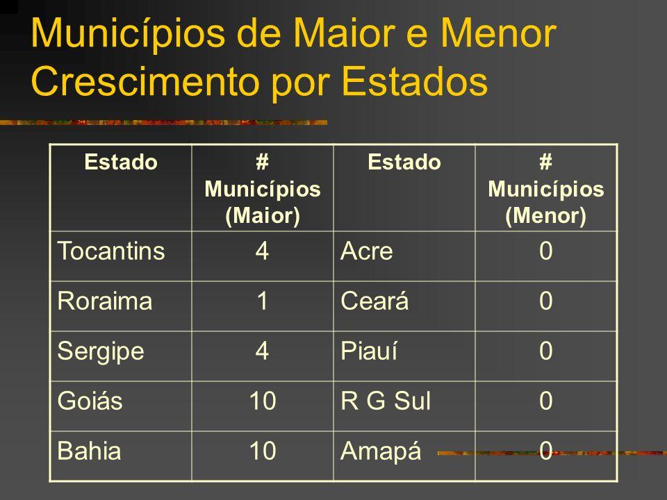 Municípios de Maior e Menor Crescimento por Estados Estado# Municípios (Maior) Estado# Municípios (Menor) Tocantins4Acre0 Roraima1Ceará0 Sergipe4Piauí0 Goiás10R G Sul0 Bahia10Amapá0