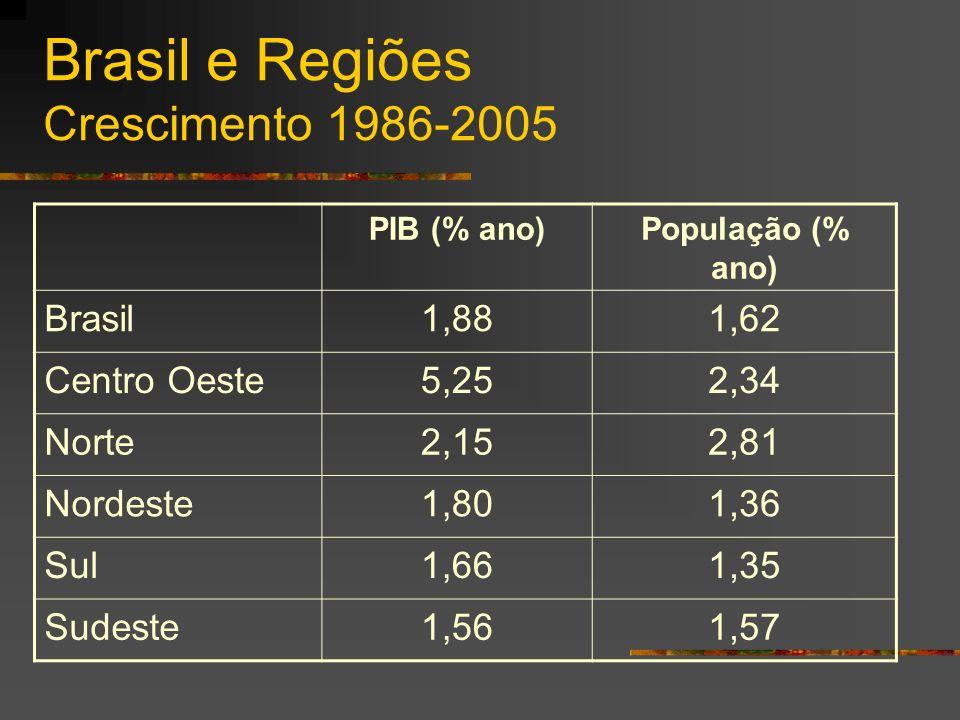 Brasil e Regiões Crescimento 1986-2005 PIB (% ano)População (% ano) Brasil1,881,62 Centro Oeste5,252,34 Norte2,152,81 Nordeste1,801,36 Sul1,661,35 Sudeste1,561,57