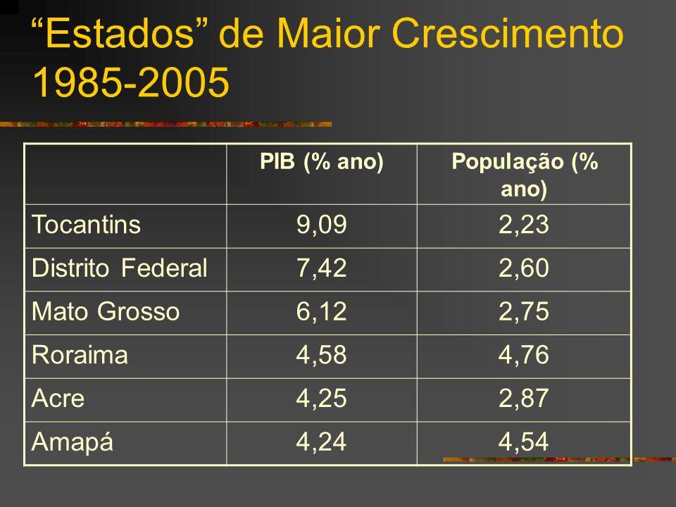 Estados de Maior Crescimento 1985-2005 PIB (% ano)População (% ano) Tocantins9,092,23 Distrito Federal7,422,60 Mato Grosso6,122,75 Roraima4,584,76 Acre4,252,87 Amapá4,244,54