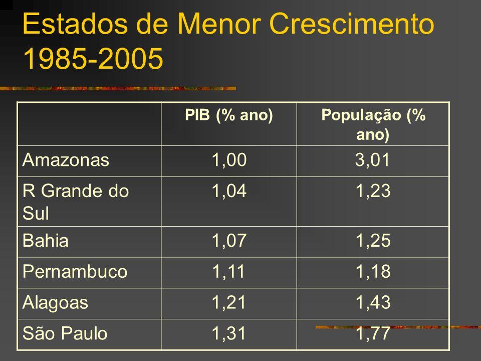 Estados de Menor Crescimento 1985-2005 PIB (% ano)População (% ano) Amazonas1,003,01 R Grande do Sul 1,041,23 Bahia1,071,25 Pernambuco1,111,18 Alagoas1,211,43 São Paulo1,311,77