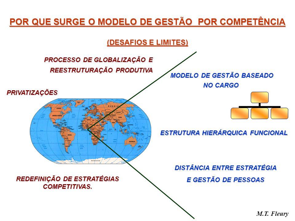 POR QUE SURGE O MODELO DE GESTÃO POR COMPETÊNCIA (DESAFIOS E LIMITES) M.T. Fleury PROCESSO DE GLOBALIZAÇÃO E REESTRUTURAÇÃO PRODUTIVA MODELO DE GESTÃO