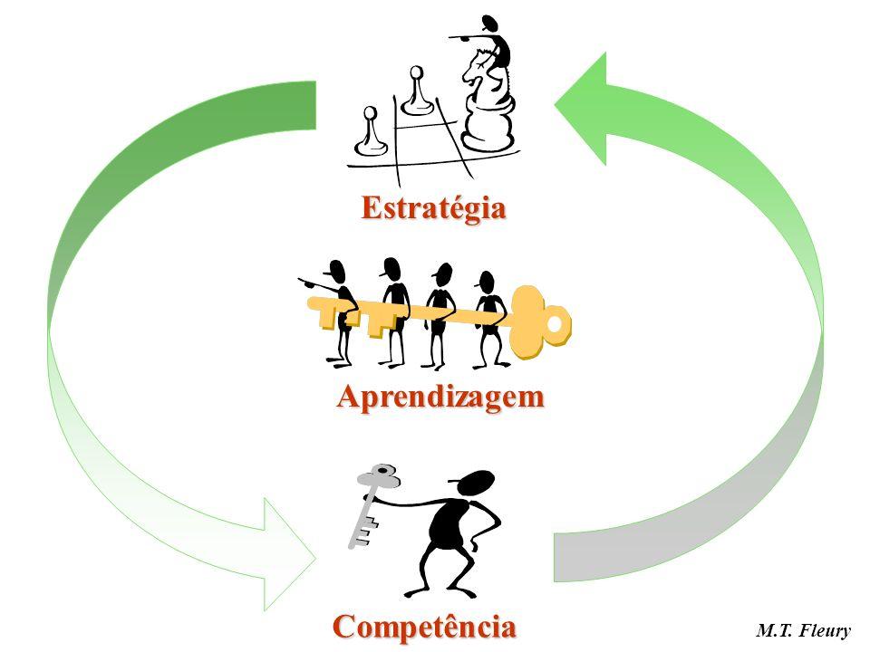Competência Aprendizagem Estratégia M.T. Fleury