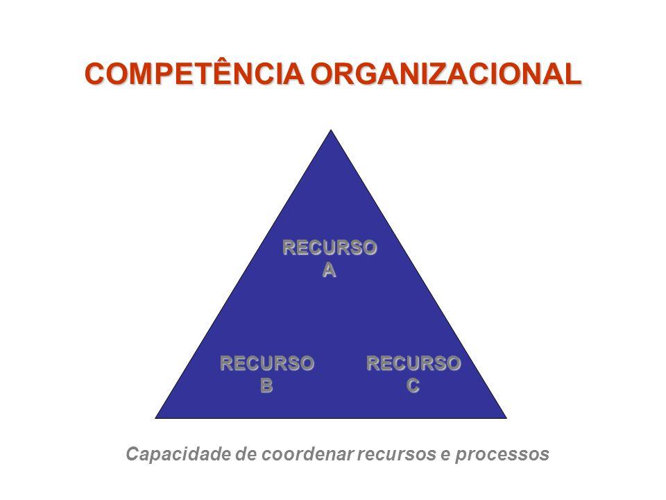 COMPETÊNCIA ORGANIZACIONAL RECURSOA RECURSOBRECURSOC Capacidade de coordenar recursos e processos