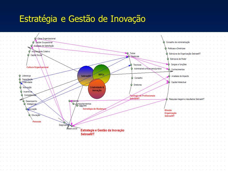 Estratégia e Gestão de Inovação