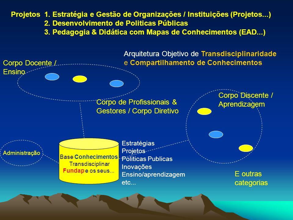 Projetos 1. Estratégia e Gestão de Organizações / Instituições (Projetos...) 2.