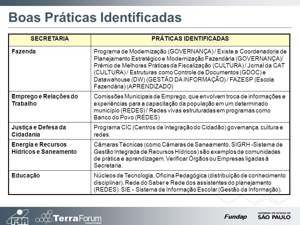 Fundap Boas Práticas Identificadas SECRETARIAPRÁTICAS IDENTIFICADAS FazendaPrograma de Modernização (GOVERNANÇA) / Existe a Coordenadoria de Planejamento Estratégico e Modernização Fazendária (GOVERNANÇA)/ Prêmio de Melhores Práticas da Fiscalização (CULTURA) / Jornal da CAT (CULTURA) / Estruturas como Controle de Documentos (GDOC) e Datawahouse (DW) (GESTÂO DA INFORMAÇÃO) / FAZESP (Escola Fazendária) (APRENDIZADO) Emprego e Relações do Trabalho Comissões Municipais de Emprego, que envolvem troca de informações e experiências para a capacitação da população em um determinado município (REDES) / Redes vivas estruturadas em programas como Banco do Povo (REDES) Justiça e Defesa da Cidadania Programa CIC (Centros de Integração do Cidadão) governança, cultura e redes.
