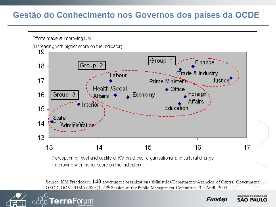 Fundap Source: KM Practices in 140 government organizations )Ministries/Departments/Agencies of Central Government), OECD, GOV/PUMA (2003)1, 27 th Session of the Public Management Committee, 3-4 April, 2003 Gestão do Conhecimento nos Governos dos países da OCDE