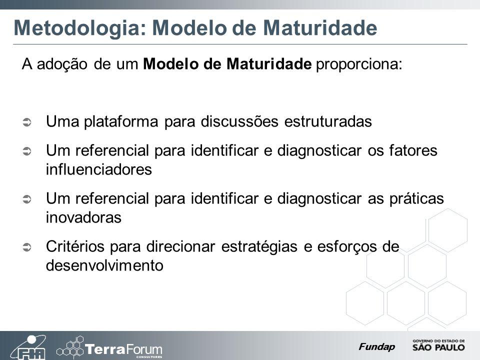 Fundap Metodologia: Modelo de Maturidade A adoção de um Modelo de Maturidade proporciona: Uma plataforma para discussões estruturadas Um referencial para identificar e diagnosticar os fatores influenciadores Um referencial para identificar e diagnosticar as práticas inovadoras Critérios para direcionar estratégias e esforços de desenvolvimento