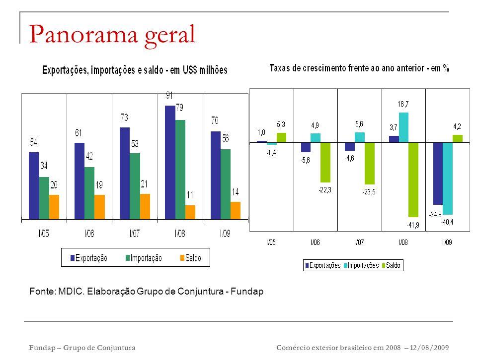 Fundap – Grupo de Conjuntura Comércio exterior brasileiro em 2008 – 12/08/2009 Panorama geral Fonte: MDIC. Elaboração Grupo de Conjuntura - Fundap