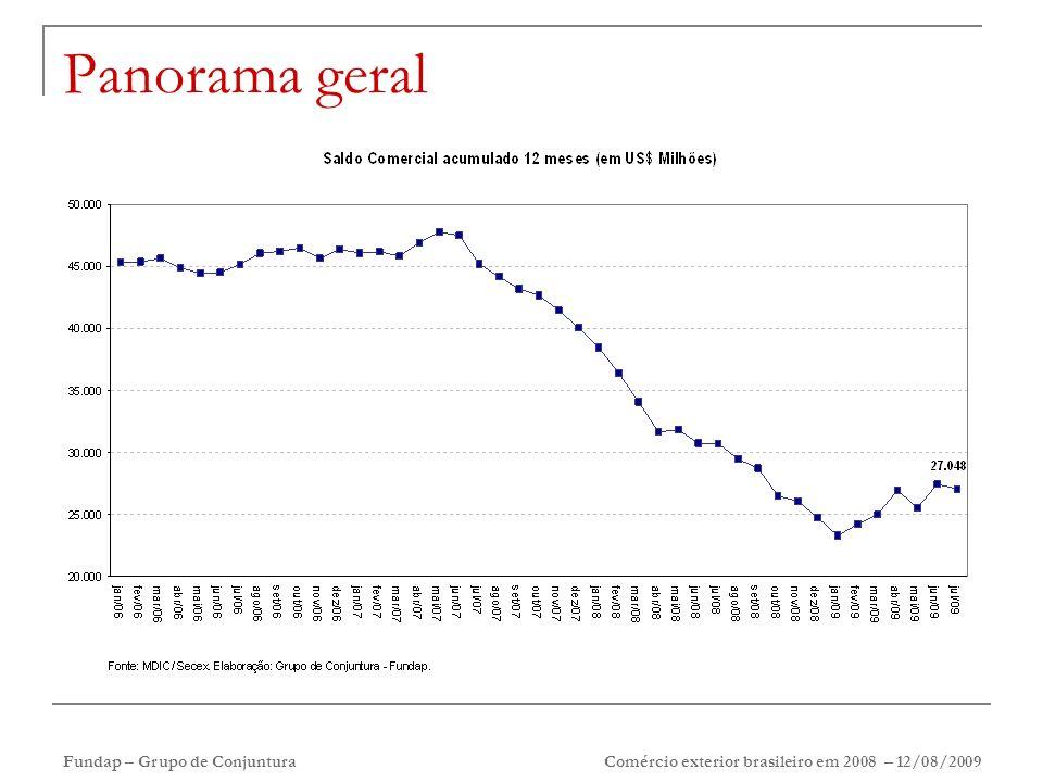 Fundap – Grupo de Conjuntura Comércio exterior brasileiro em 2008 – 12/08/2009 Panorama geral
