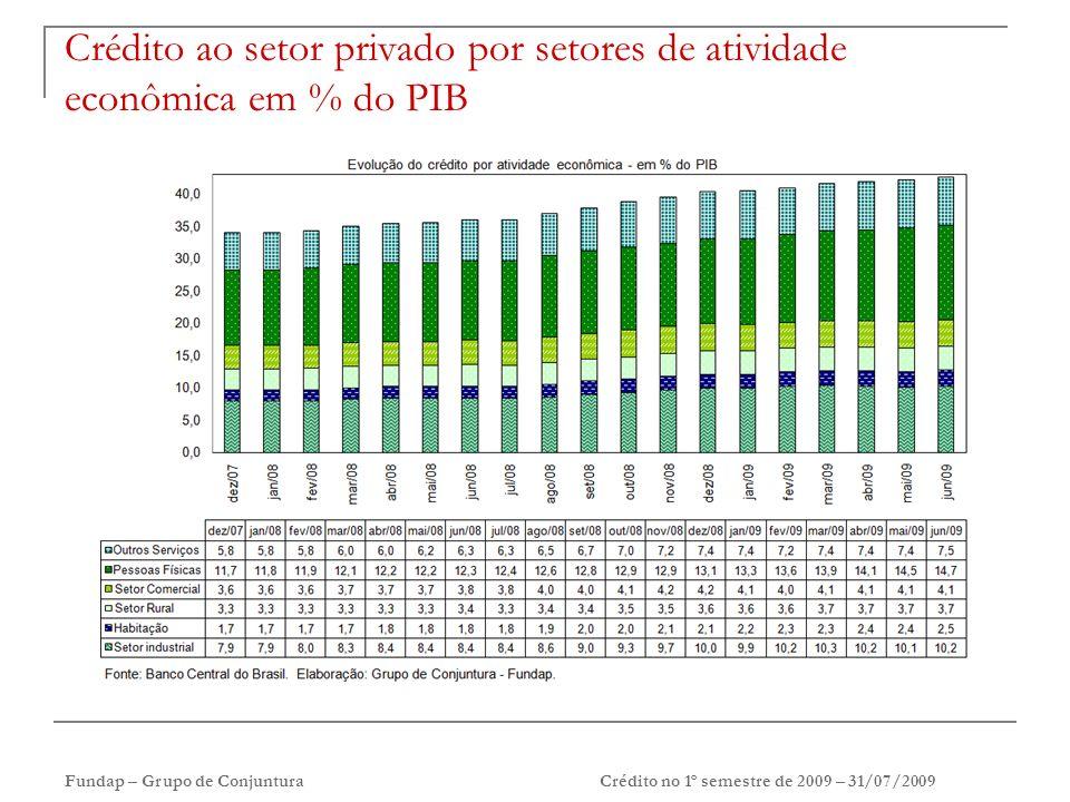 Fundap – Grupo de ConjunturaCrédito no 1º semestre de 2009 – 31/07/2009 Crédito ao setor privado por setores de atividade econômica em % do PIB