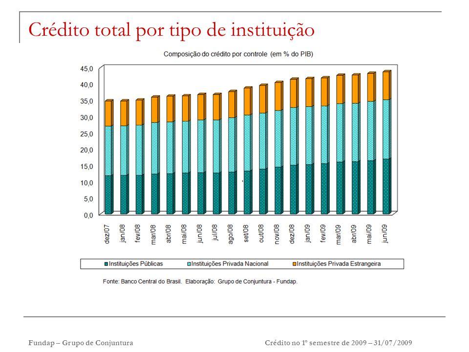 Fundap – Grupo de Conjuntura Crédito no 1º semestre de 2009 – 31/07/2009 Crédito total por tipo de instituição