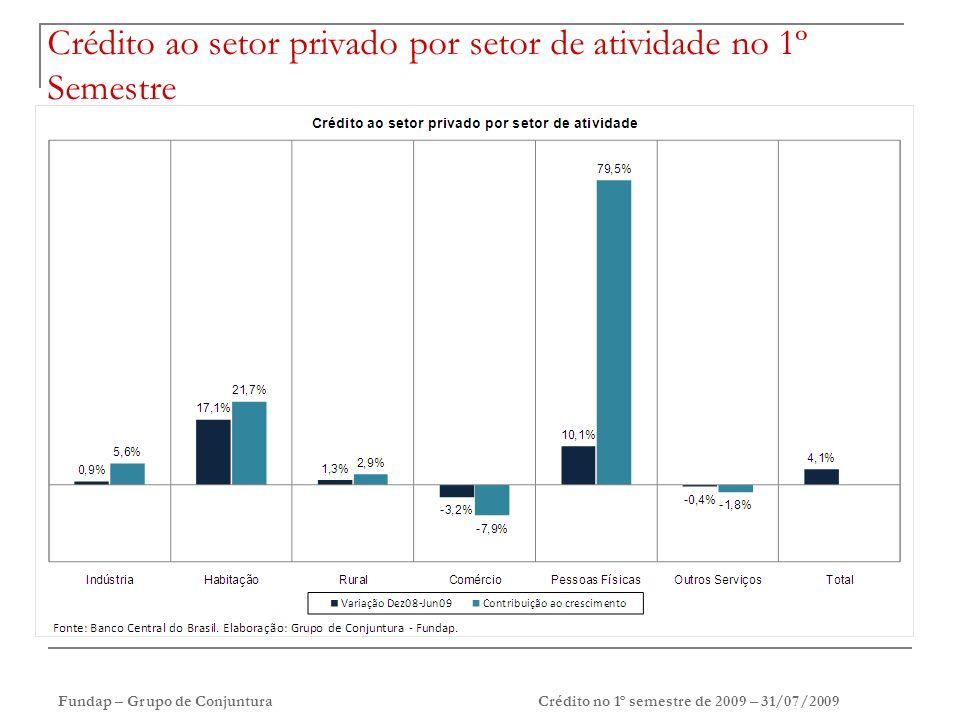 Fundap – Grupo de ConjunturaCrédito no 1º semestre de 2009 – 31/07/2009 Crédito ao setor privado por setor de atividade no 1º Semestre