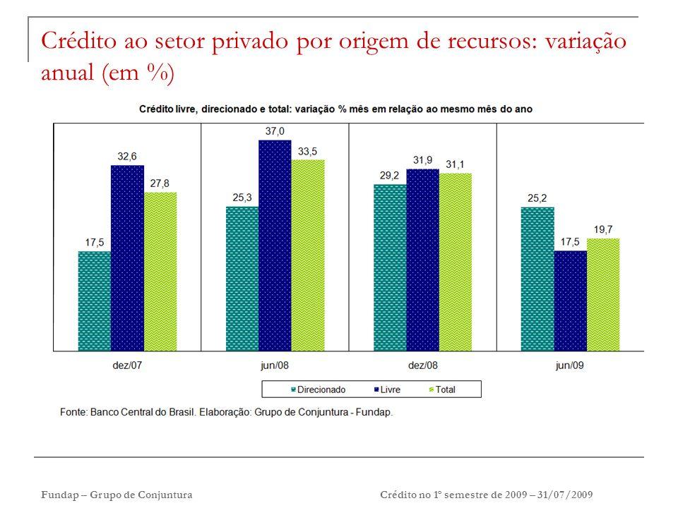 Fundap – Grupo de ConjunturaCrédito no 1º semestre de 2009 – 31/07/2009 Crédito ao setor privado por origem de recursos: variação anual (em %)