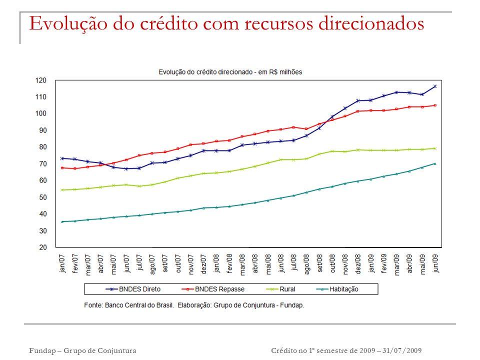 Fundap – Grupo de Conjuntura Crédito no 1º semestre de 2009 – 31/07/2009 Evolução do crédito com recursos direcionados