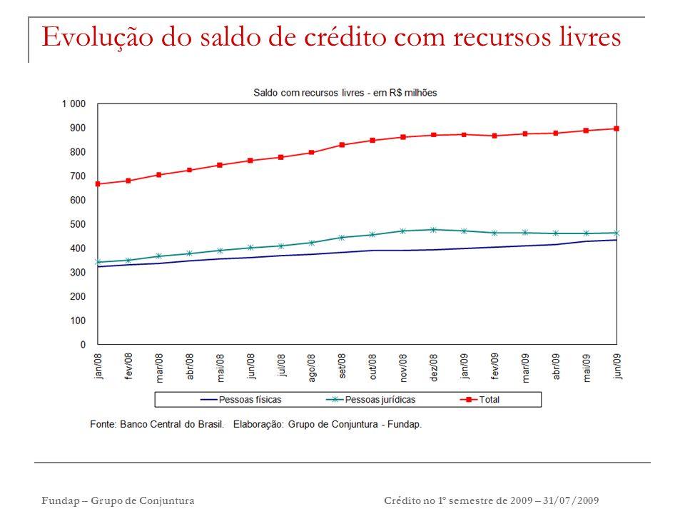 Fundap – Grupo de ConjunturaCrédito no 1º semestre de 2009 – 31/07/2009 Evolução do saldo de crédito com recursos livres