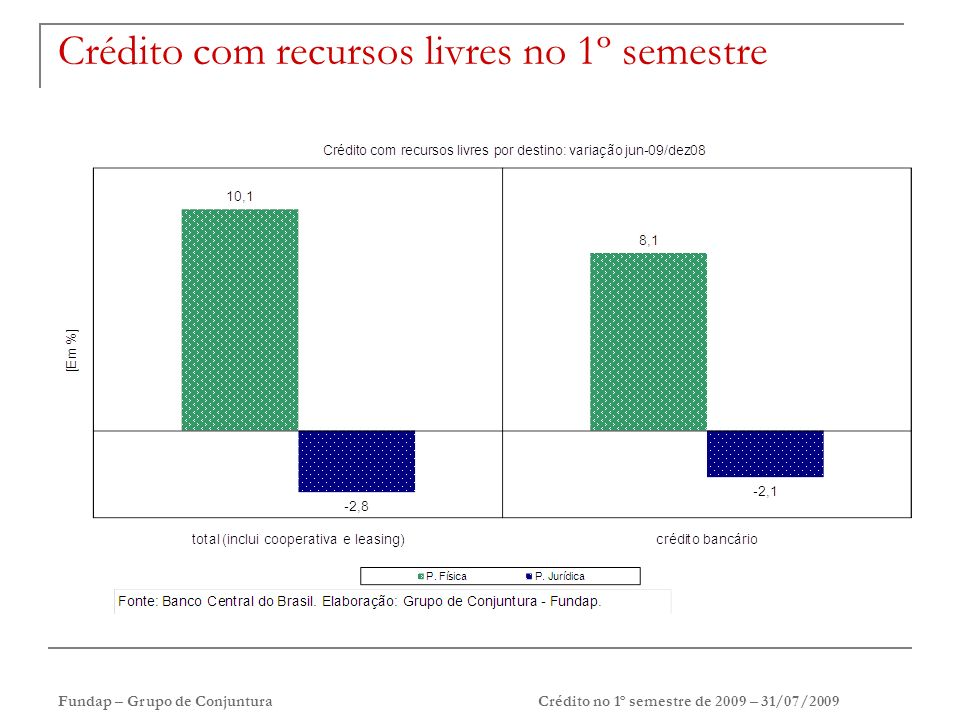 Fundap – Grupo de ConjunturaCrédito no 1º semestre de 2009 – 31/07/2009 Crédito com recursos livres no 1º semestre