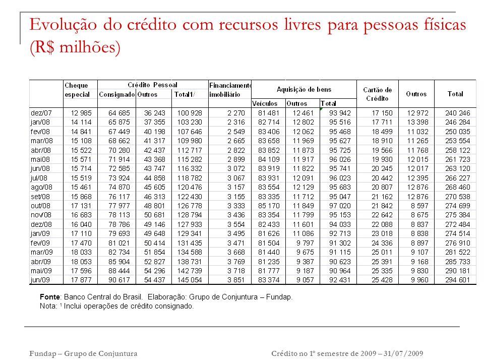 Fundap – Grupo de ConjunturaCrédito no 1º semestre de 2009 – 31/07/2009 Evolução do crédito com recursos livres para pessoas físicas (R$ milhões) Fonte: Banco Central do Brasil.