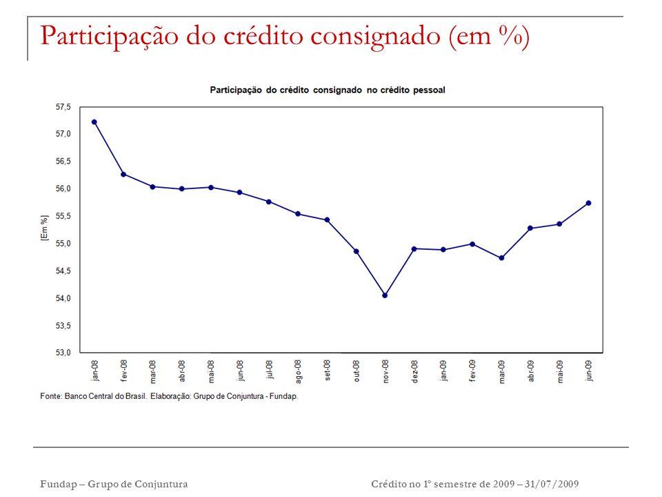 Fundap – Grupo de ConjunturaCrédito no 1º semestre de 2009 – 31/07/2009 Participação do crédito consignado (em %)
