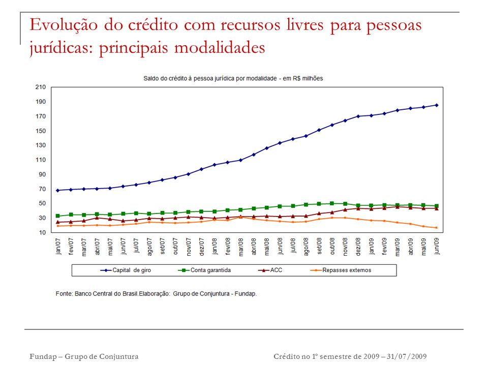 Fundap – Grupo de ConjunturaCrédito no 1º semestre de 2009 – 31/07/2009 Evolução do crédito com recursos livres para pessoas jurídicas: principais modalidades