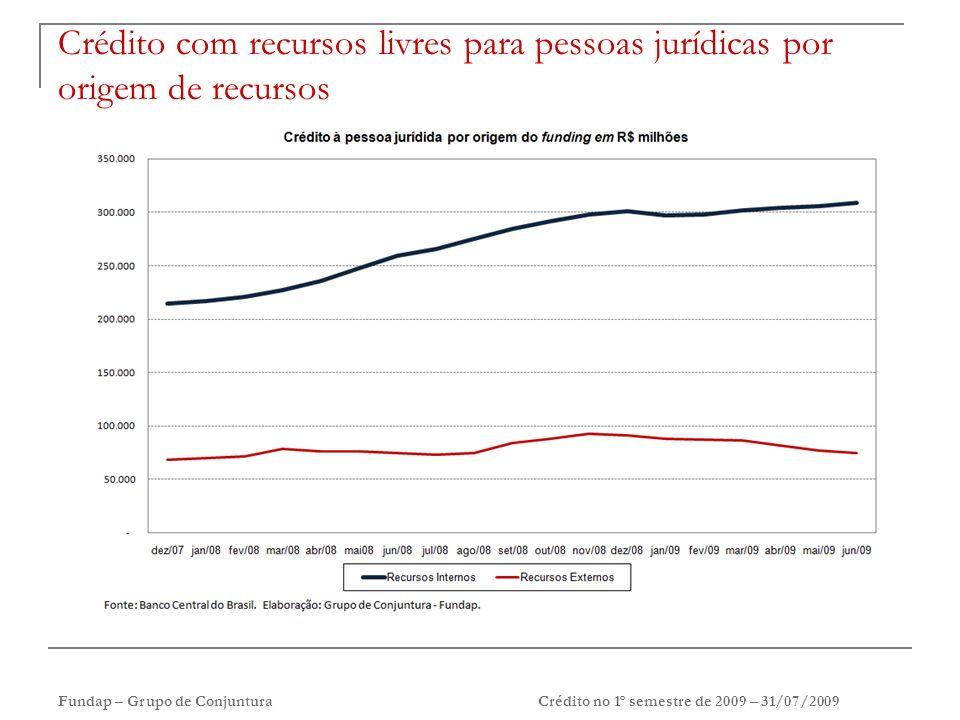 Fundap – Grupo de ConjunturaCrédito no 1º semestre de 2009 – 31/07/2009 Crédito com recursos livres para pessoas jurídicas por origem de recursos