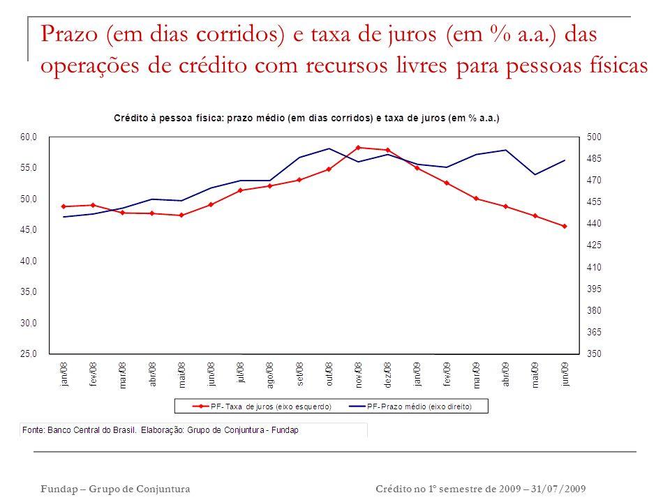Fundap – Grupo de ConjunturaCrédito no 1º semestre de 2009 – 31/07/2009 Prazo (em dias corridos) e taxa de juros (em % a.a.) das operações de crédito com recursos livres para pessoas físicas