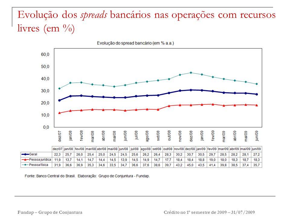 Fundap – Grupo de Conjuntura Crédito no 1º semestre de 2009 – 31/07/2009 Evolução dos spreads bancários nas operações com recursos livres (em %)