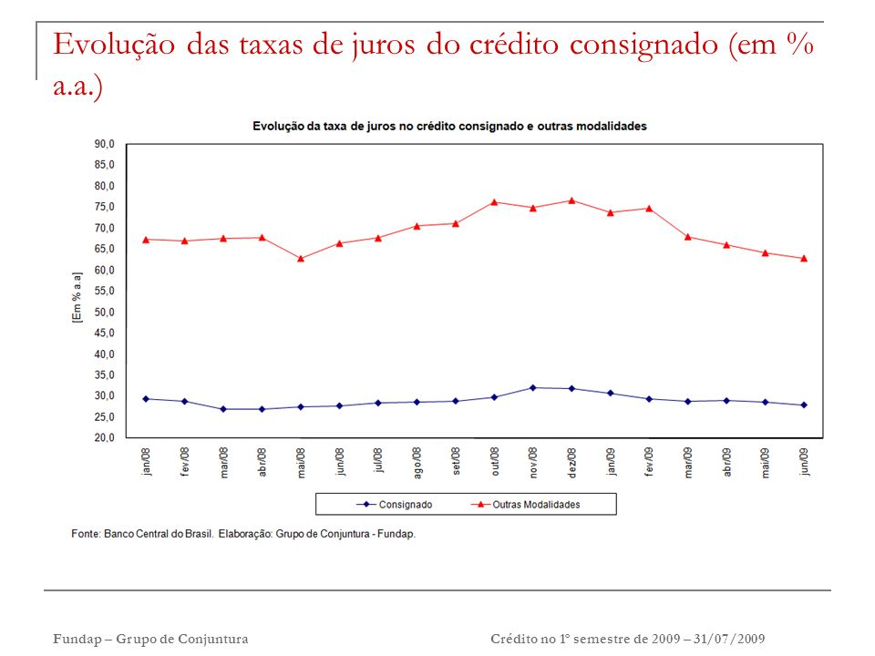 Fundap – Grupo de ConjunturaCrédito no 1º semestre de 2009 – 31/07/2009 Evolução das taxas de juros do crédito consignado (em % a.a.)