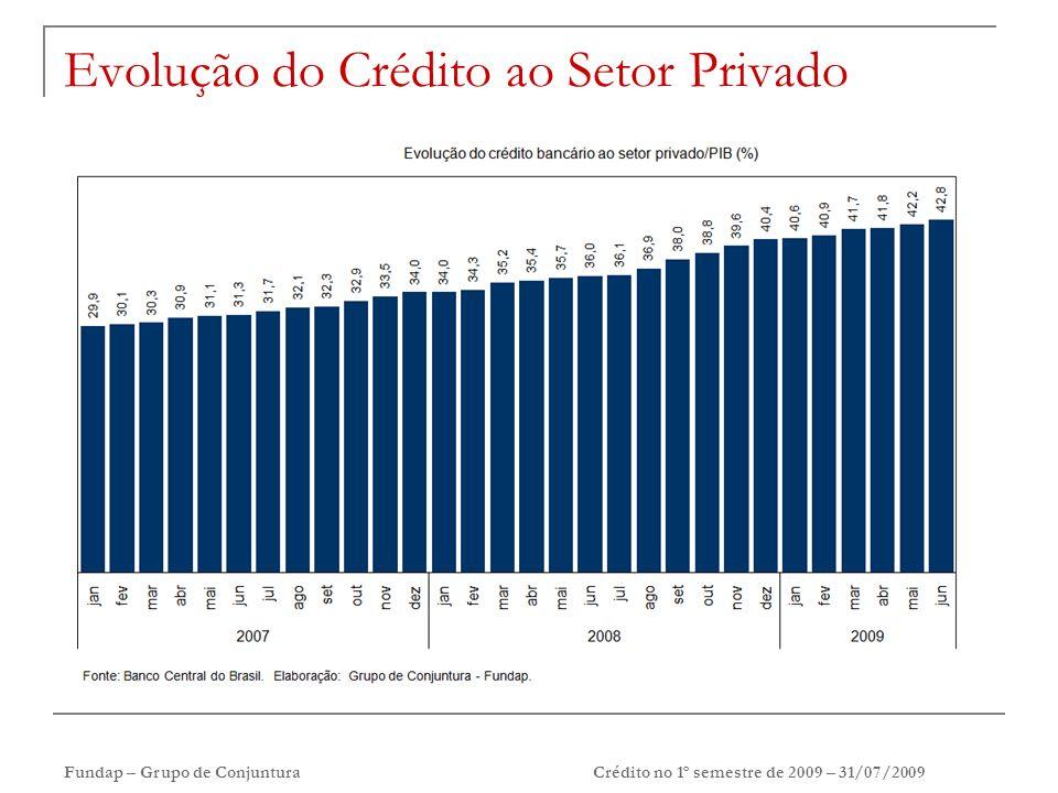 Fundap – Grupo de ConjunturaCrédito no 1º semestre de 2009 – 31/07/2009 Evolução da Relação Crédito-PIB, por origem de recurso (em %)