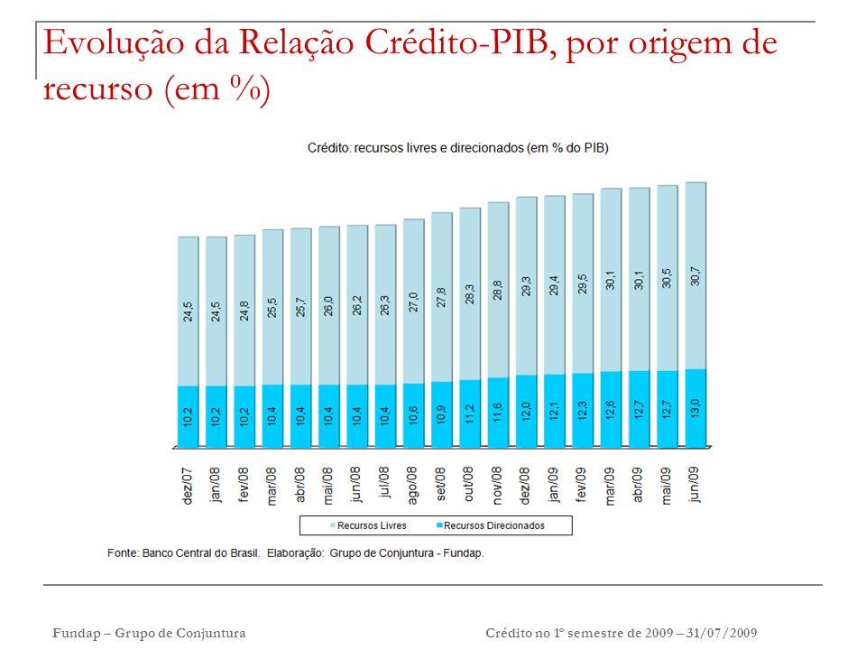 Fundap – Grupo de ConjunturaCrédito no 1º semestre de 2009 – 31/07/2009 Prazo (em dias corridos) e taxa de juros (em % a.a.) das operações de crédito com recursos livres