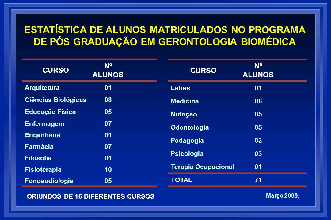 CURSO Nº ALUNOS Arquitetura01 Ciências Biológicas08 Educação Física05 Enfermagem07 Engenharia01 Farmácia07 Filosofia01 Fisioterapia10 Fonoaudiologia05