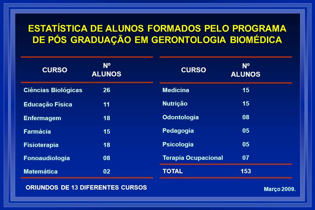 CURSO Nº ALUNOS Ciências Biológicas26 Educação Física11 Enfermagem18 Farmácia15 Fisioterapia18 Fonoaudiologia08 Matemática02 ESTATÍSTICA DE ALUNOS FOR