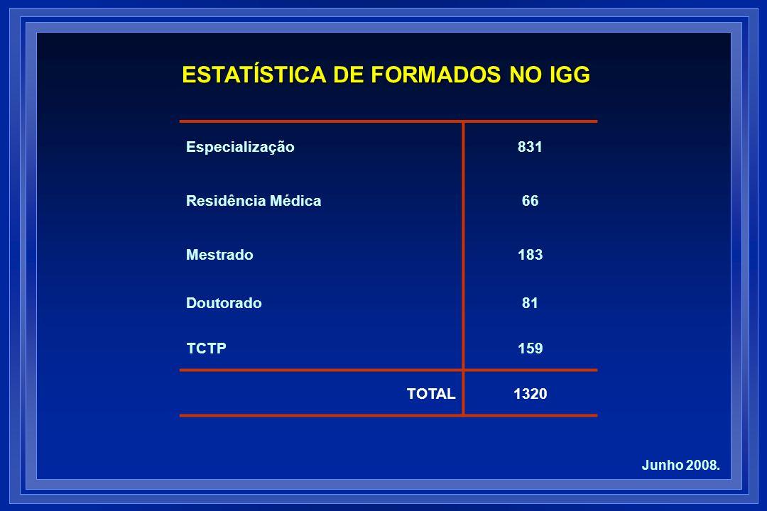 ESTATÍSTICA DE FORMADOS NO IGG Especialização831 Residência Médica66 Mestrado183 Doutorado81 TCTP159 TOTAL1320 Junho 2008.