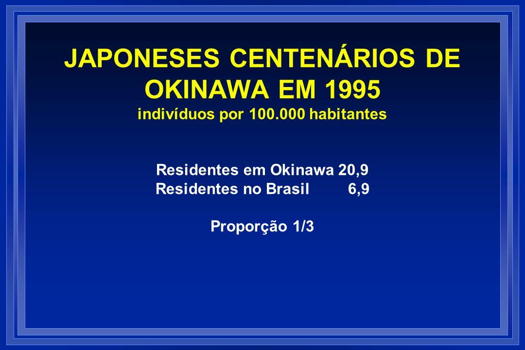 JAPONESES CENTENÁRIOS DE OKINAWA EM 1995 indivíduos por 100.000 habitantes Residentes em Okinawa 20,9 Residentes no Brasil 6,9 Proporção 1/3