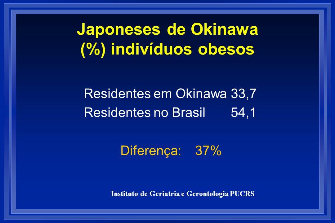 Japoneses de Okinawa (%) indivíduos obesos Residentes em Okinawa 33,7 Residentes no Brasil 54,1 Diferença: 37% Instituto de Geriatria e Gerontologia P