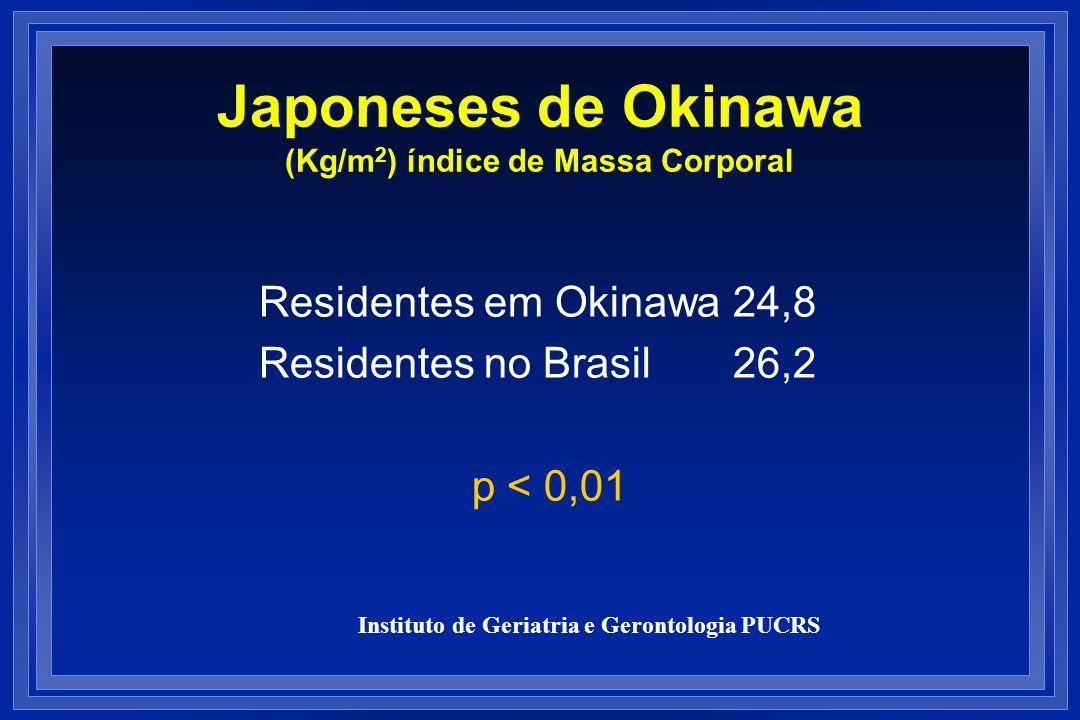 Japoneses de Okinawa (Kg/m 2 ) índice de Massa Corporal Residentes em Okinawa 24,8 Residentes no Brasil 26,2 p < 0,01 Instituto de Geriatria e Geronto