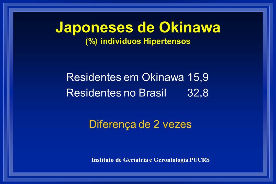 Japoneses de Okinawa (%) indivíduos Hipertensos Residentes em Okinawa 15,9 Residentes no Brasil 32,8 Diferença de 2 vezes Instituto de Geriatria e Ger