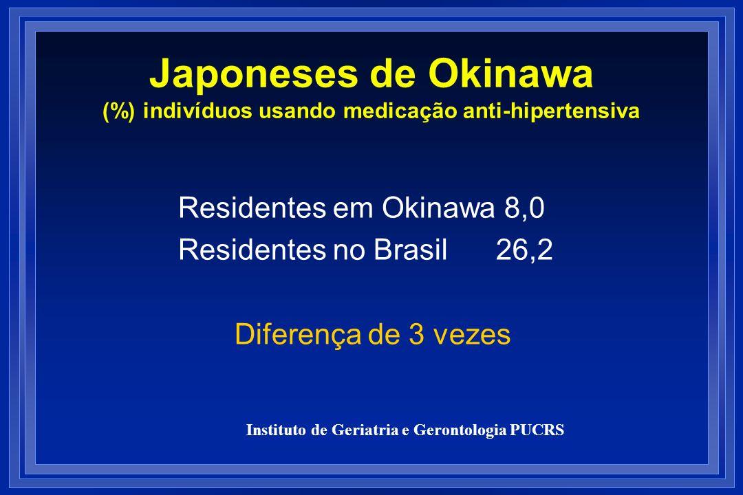 Japoneses de Okinawa (%) indivíduos usando medicação anti-hipertensiva Residentes em Okinawa 8,0 Residentes no Brasil 26,2 Diferença de 3 vezes Instit