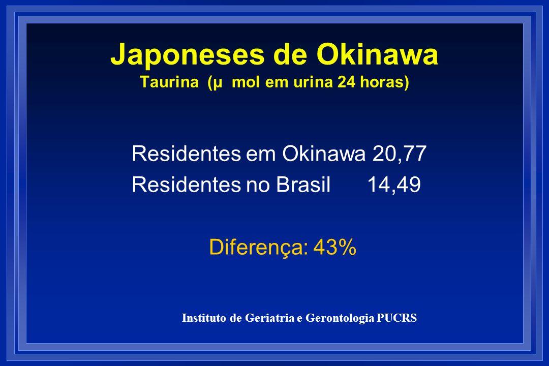 Japoneses de Okinawa Taurina (μ mol em urina 24 horas) Residentes em Okinawa 20,77 Residentes no Brasil 14,49 Diferença: 43% Instituto de Geriatria e