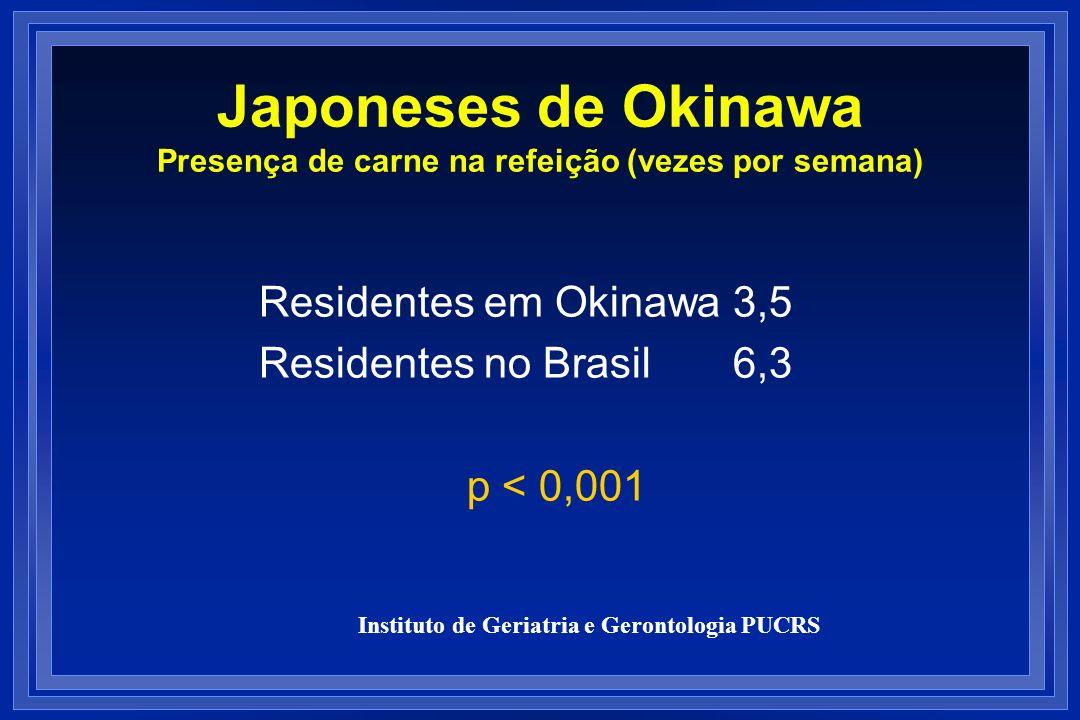 Japoneses de Okinawa Presença de carne na refeição (vezes por semana) Residentes em Okinawa 3,5 Residentes no Brasil 6,3 p < 0,001 Instituto de Geriat