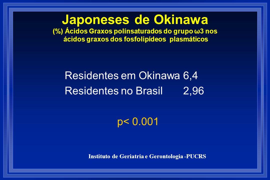 Japoneses de Okinawa (%) Ácidos Graxos polínsaturados do grupo ω3 nos ácidos graxos dos fosfolipídeos plasmáticos Residentes em Okinawa 6,4 Residentes