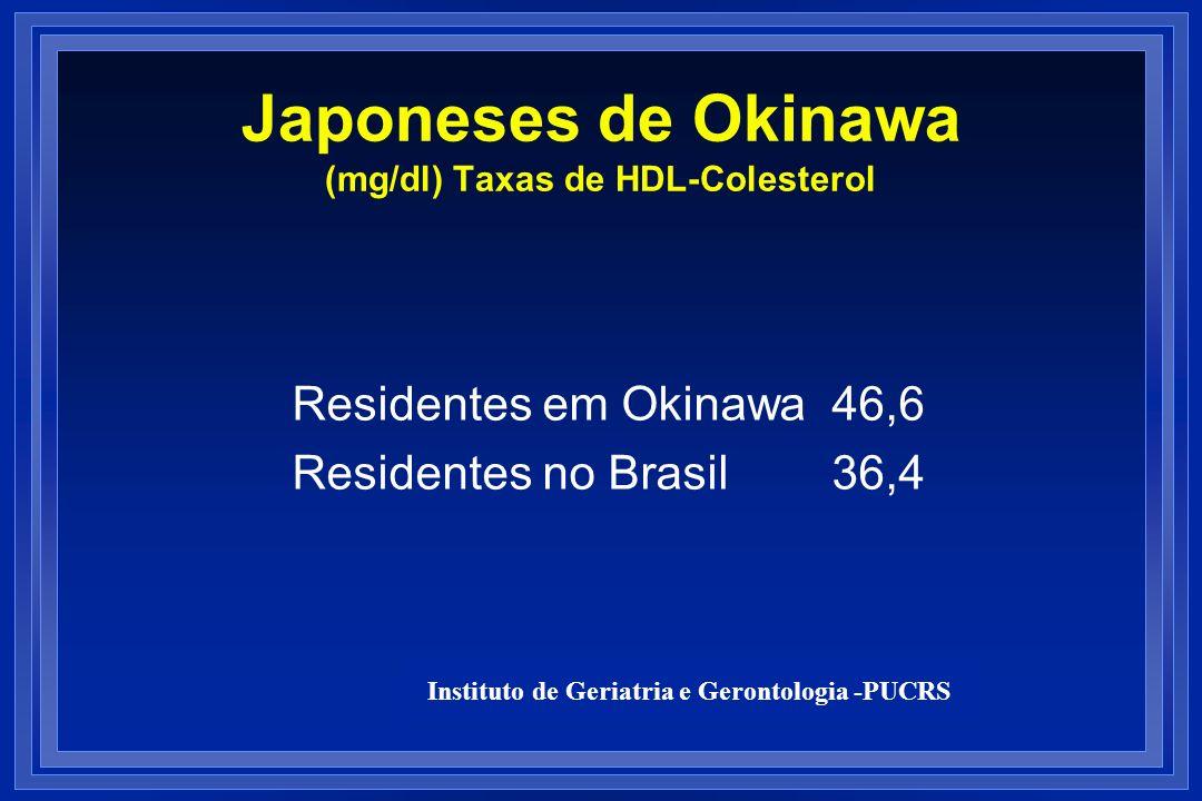 Japoneses de Okinawa (mg/dl) Taxas de HDL-Colesterol Residentes em Okinawa 46,6 Residentes no Brasil 36,4 Instituto de Geriatria e Gerontologia -PUCRS