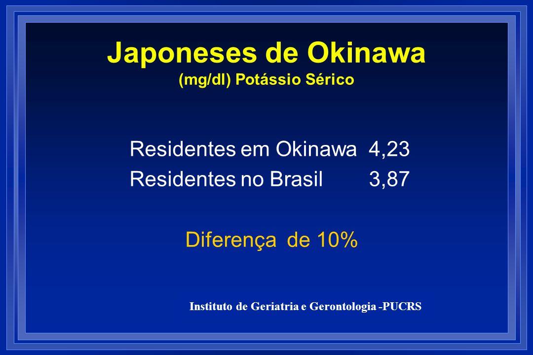 Japoneses de Okinawa (mg/dl) Potássio Sérico Residentes em Okinawa 4,23 Residentes no Brasil 3,87 Diferença de 10% Instituto de Geriatria e Gerontolog