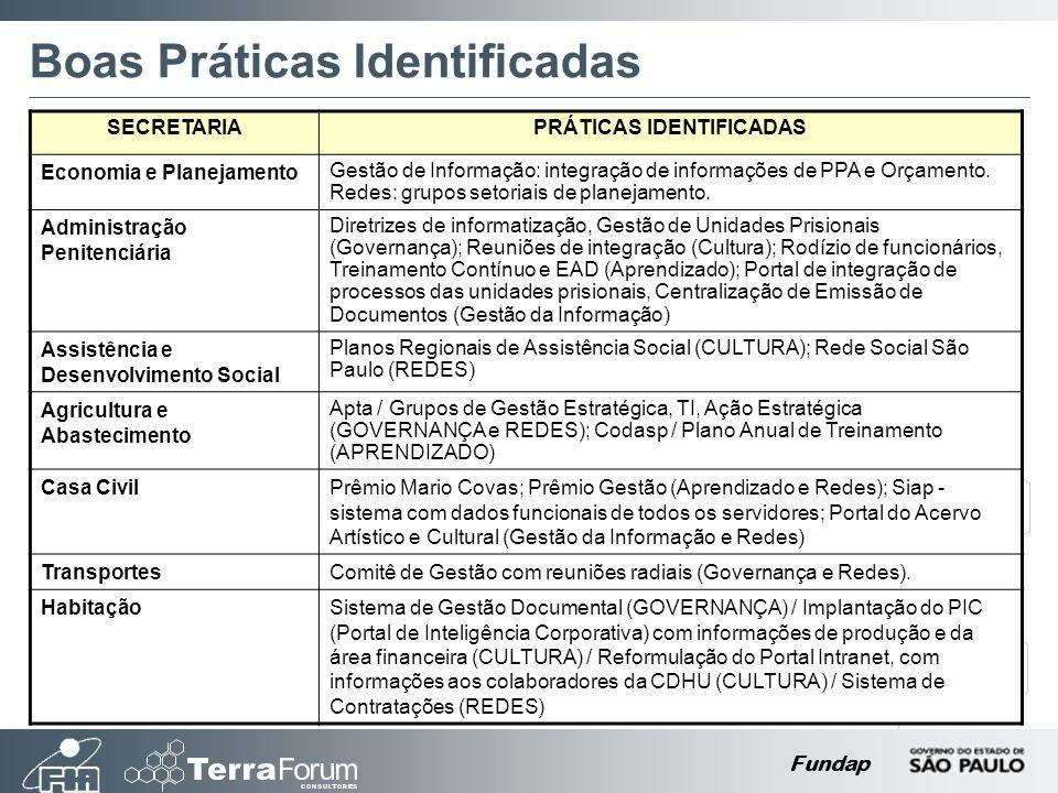 Fundap Boas Práticas Identificadas SECRETARIAPRÁTICAS IDENTIFICADAS Economia e Planejamento Gestão de Informação: integração de informações de PPA e O