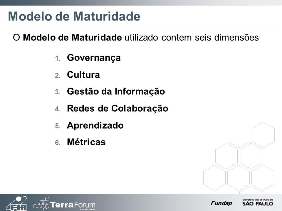 Fundap Modelo de Maturidade O Modelo de Maturidade utilizado contem seis dimensões 1. Governança 2. Cultura 3. Gestão da Informação 4. Redes de Colabo