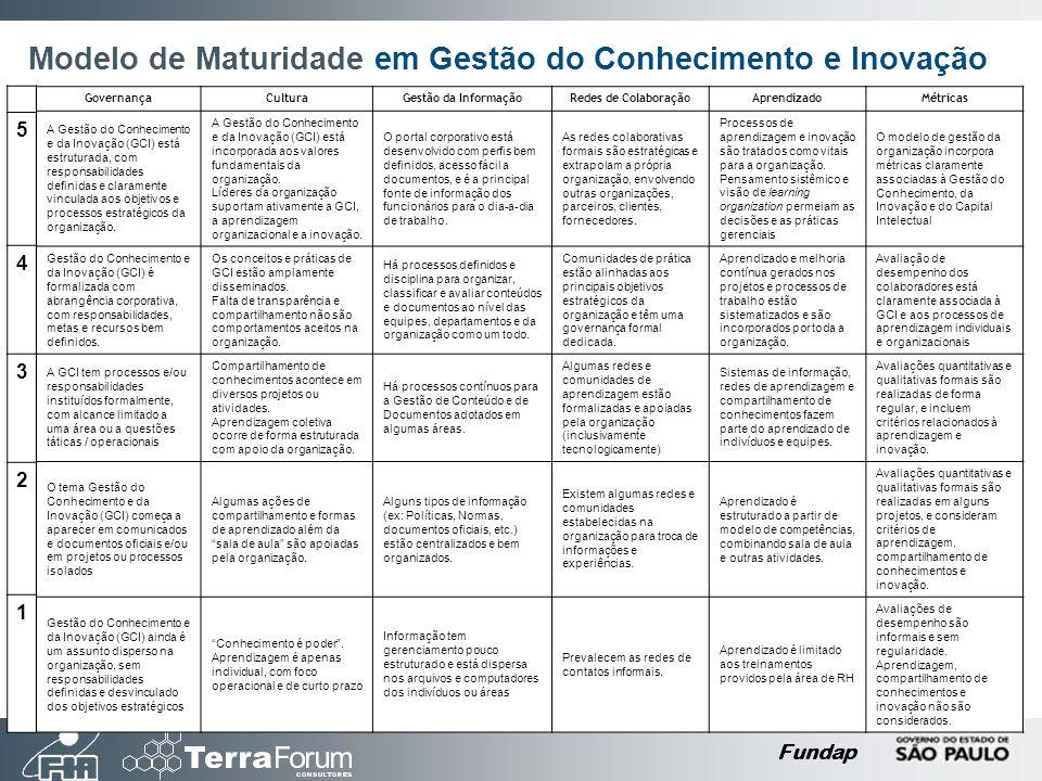 Fundap Modelo de Maturidade em Gestão do Conhecimento e Inovação GovernançaCulturaGestão da InformaçãoRedes de ColaboraçãoAprendizadoMétricas A Gestão