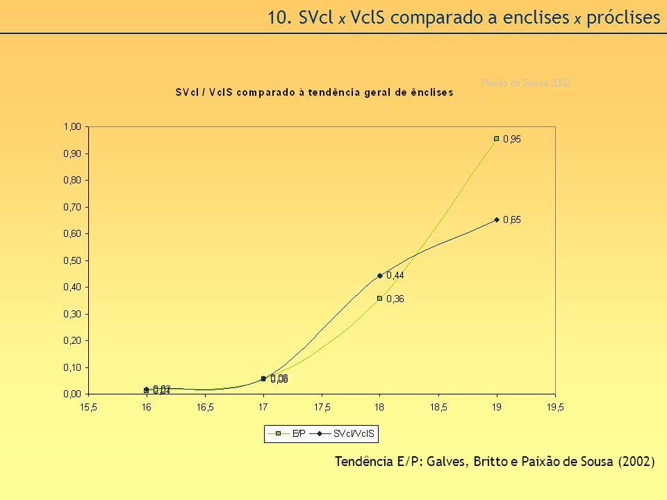 10. SVcl x VclS comparado a enclises x próclises Tendência E/P: Galves, Britto e Paixão de Sousa (2002)